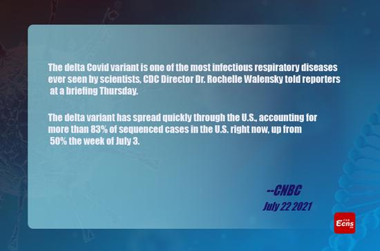 Delta variant is one of the most infectious respiratory diseases known, U.S. CDC director says