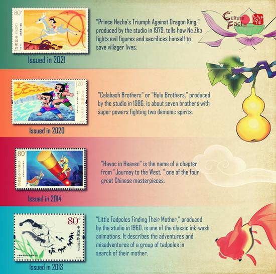 Culture Fact (10): Animation-featured stamps