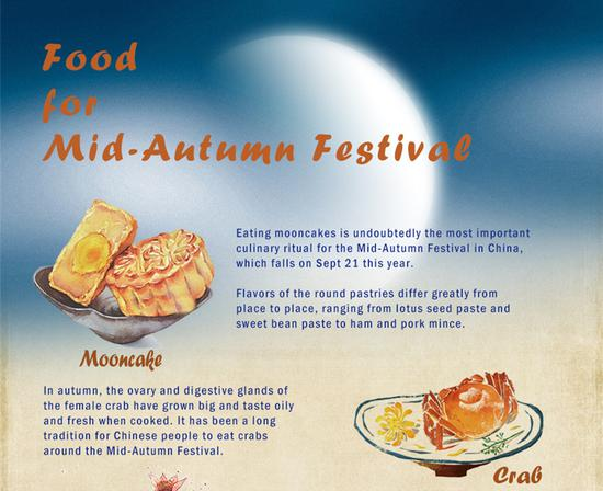 Culture Fact (11): Food for Mid-Autumn Festival