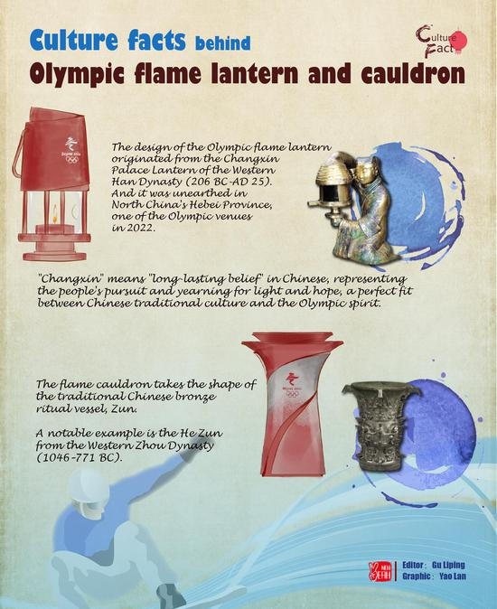 Culture facts behind Olympic flame lantern and cauldron