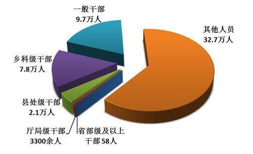 全国纪检监察机关处分人员按职级划分图。图片来源:中央纪委监察部网站