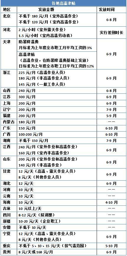 高温津贴标准一览表 中新网记者 张尼 制图