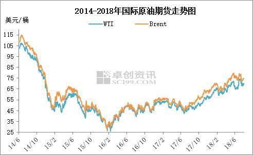 2014年6月至2018年7月国际原油期货走势图。来源:卓创资讯