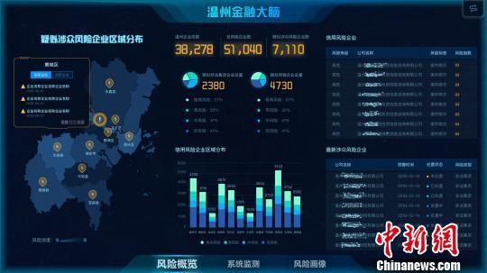 """温州""""金融大脑""""上线:科技助推""""金融监管"""