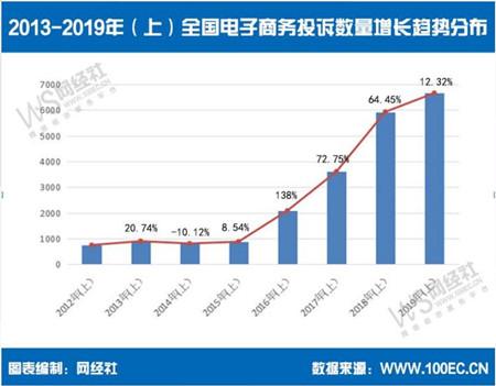 图为2013-2019年(上)全国电子商务投诉数量增长趋势分布。电子商务研究中心供图
