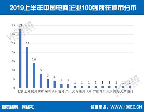 图为2019上半年中国电商企业100强所在城市分布。 电子商务中心供图