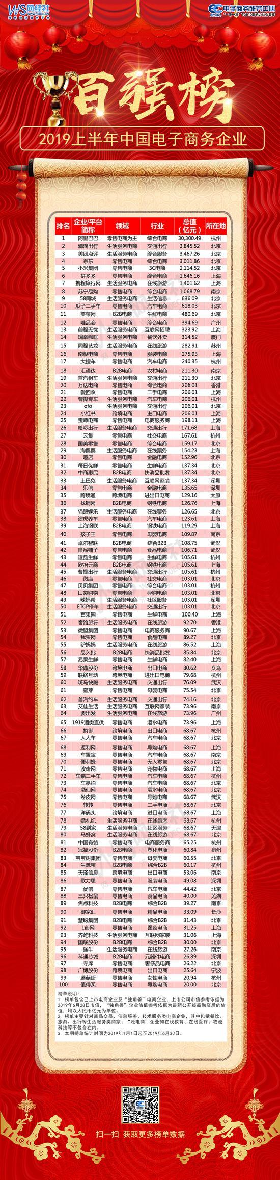 图为2019年上半年中国电子商务企业100强榜单。 电子商务中心供图