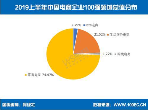 图为2019上半年中国电商企业100强领域总值分布。 电子商务中心供图