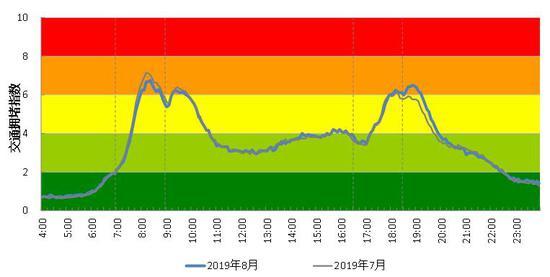 近两月杭州市区交通拥堵指数变化曲线。 杭建宣
