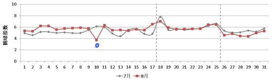 近两月西湖景区日拥堵指数对比。 杭建宣