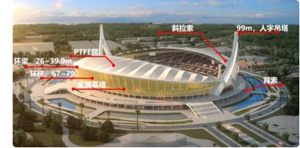 援柬国家体育场项目结构图 供图