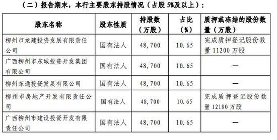 柳州银行2018年前五大股东情况 来源:柳州银行2018年年报