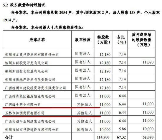 柳州银行2014年前十大股东情况 来源:柳州银行2014年年报