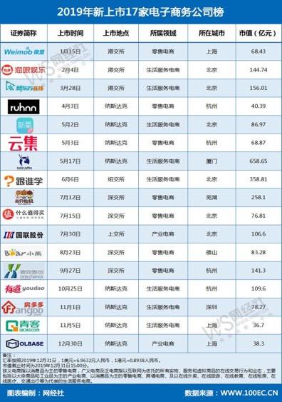 图为2019年新上市17家电子商务公司榜。网经社供图
