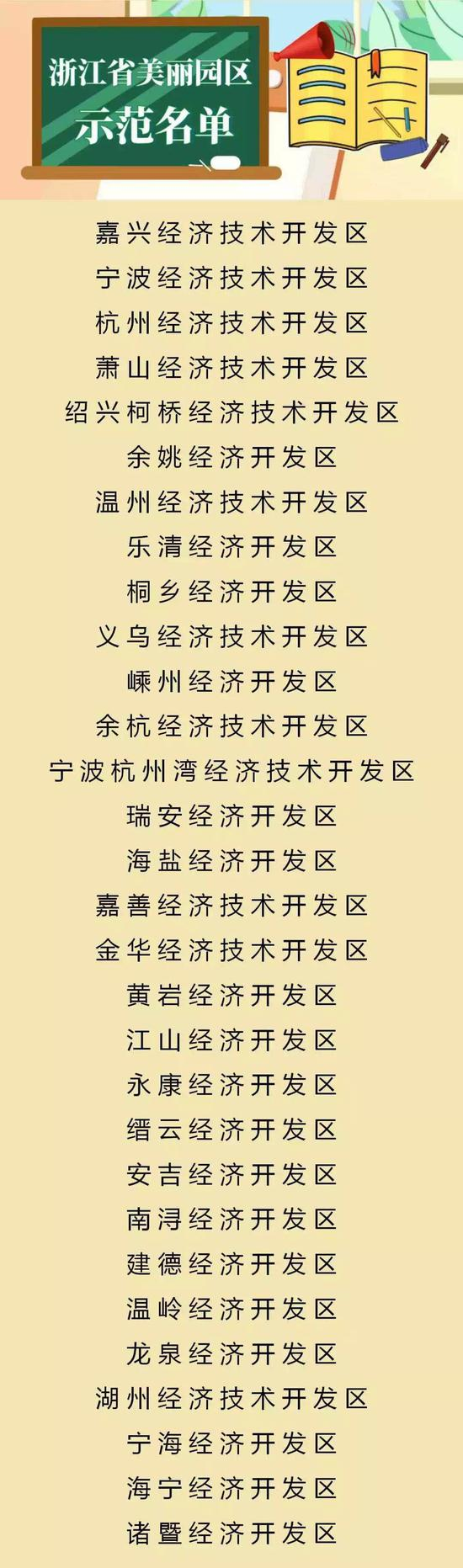 图为浙江省美丽园区示范名单。供图