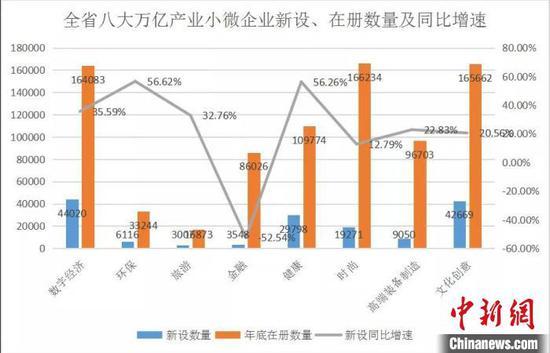 2019年浙江小微企業新增40.8萬家 在冊數量達222