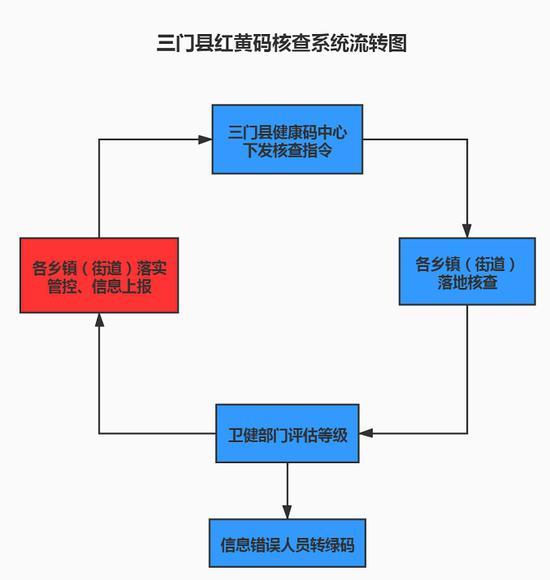 图为:三门县红黄码核查系统流转图。 鲍雯霞提供