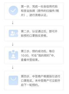 图为口罩申购指引。杭州市经信局供图