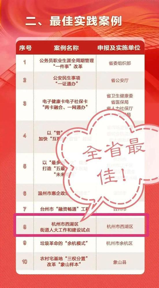 杭州西湖人大荣登2019年浙江省改革创新最佳实践案例红榜。 西湖区人大供图