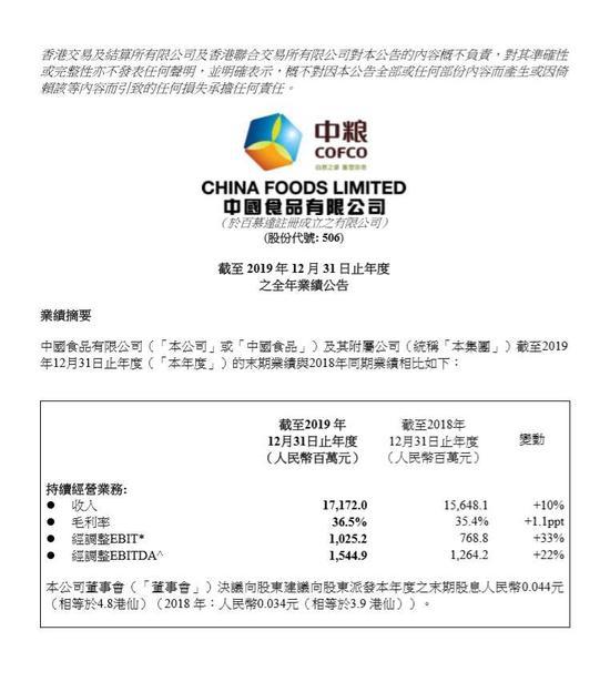 中国食品2019年年报