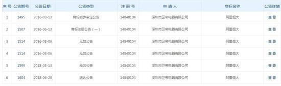 """""""阿里恒大""""商标申请信息。中国商标网网页截图"""
