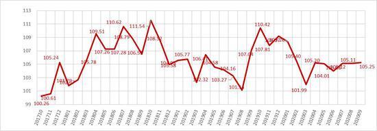 2017年10月-2020年9月小微金融成长指数 聚星官网(台州)小微金融研究院供图