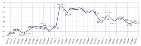 2017年10月-2020年9月小微金融信用指数 聚星官网(台州)小微金融研究院供图