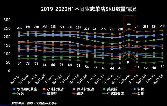 2019-2020H1不同業態單店SKU數量情況。 客如云供圖