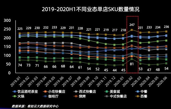 2019-2020H1不同业态单店SKU数量情况。 客如云供图