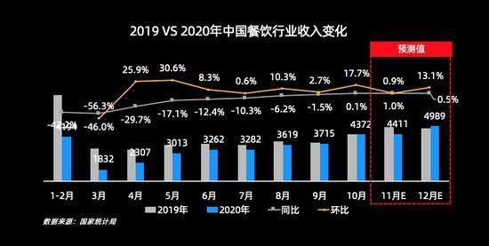 2019VS2020年中國餐飲行業收入變化。 客如云供圖