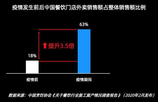 疫情發生前后中國餐飲門店外賣銷售額占整體銷售額比例。 客如云供圖