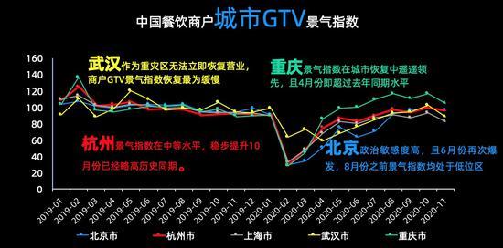 中國餐飲商戶城市GTV景氣指數。 客如云供圖