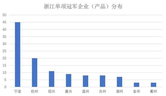 浙江单项冠军企业(产品)分布。黄慧 摄
