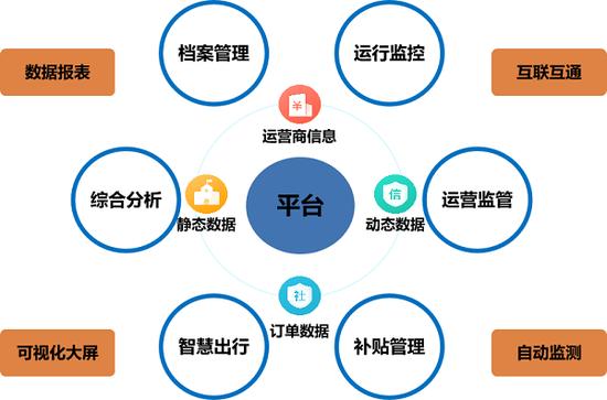 国网新疆电力完成自治区智慧车联网管理平台开发
