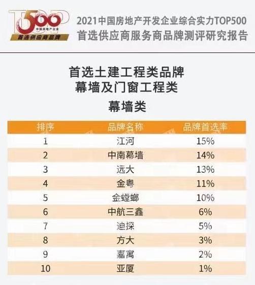 在幕墙类中,中南幕墙则以14%的品牌首选率连续三年排名第二。 中南集团供图