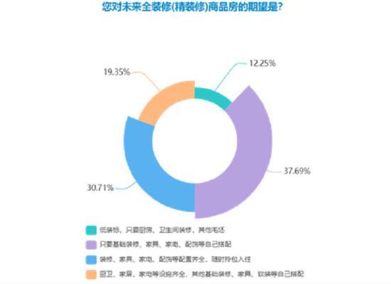 消费者对未来☆全装修(精装修)商品房的期待。浙江省消保委供图