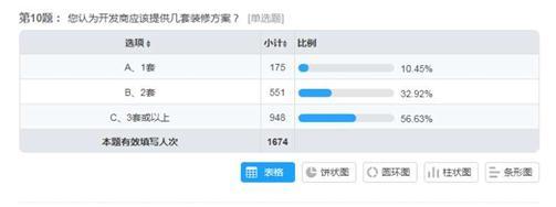 认为开发商应�提供3套或以上装修方案的消费者占56.63%。浙江省消保委供图