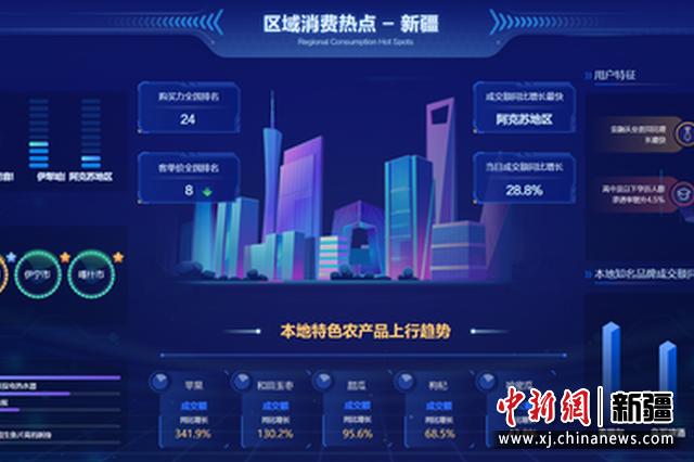 2021年京东6.18区域消费报告:新疆购买力排名位居全国第24位