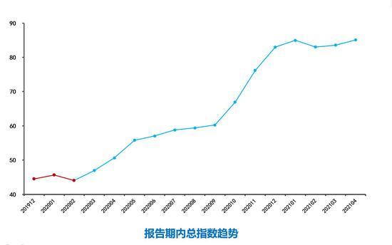 報告期內總指數趨勢圖。廣西商務廳  供圖