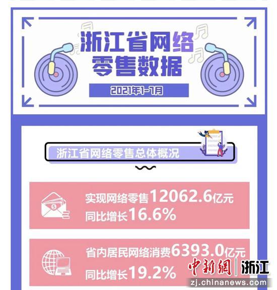 浙江2021年前7月网络零售数≡据。 浙江省商务厅 供图