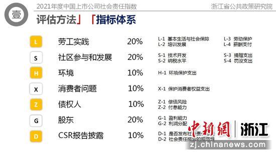 2021年度中国上市公司社会责任指数指标构成。  浙江大学公共政策研究院供图