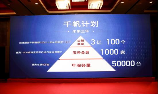"""平行进口车市场重启 天津平行进口车清关超七成 """"千帆计划""""滨海发布"""